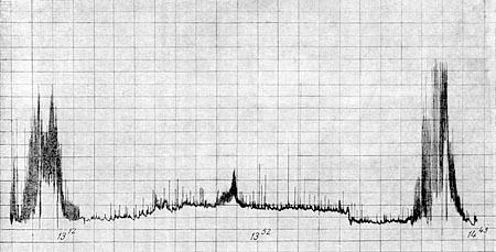 Mensuração dos sinais emitidos pelo Sputnik 1, captados pela base de pesquisas Russa, na Antartida